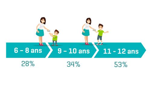 Hoe ouder het kind, hoe meer ouders de neiging hebben om zakgeld te geven