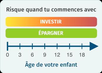 Risques d'Épargner et Investir dépendant de l'âge de votre enfant