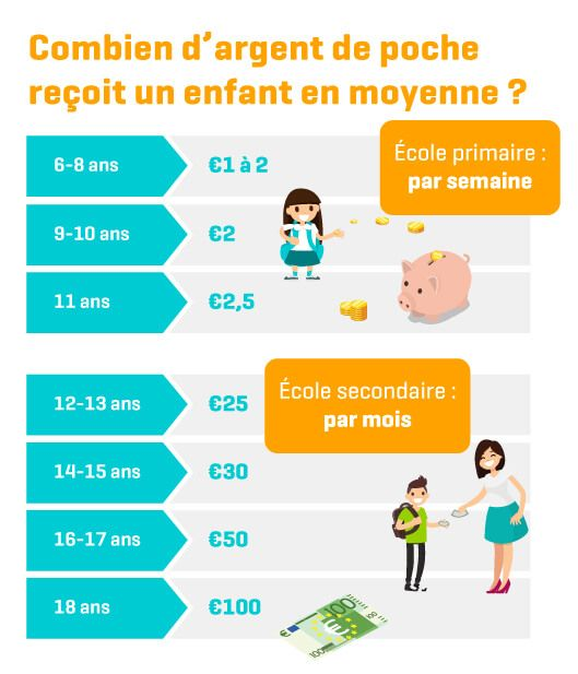 Infographic Combien d'argent de pocht reçoit un enfant en moyenne à chaque âge