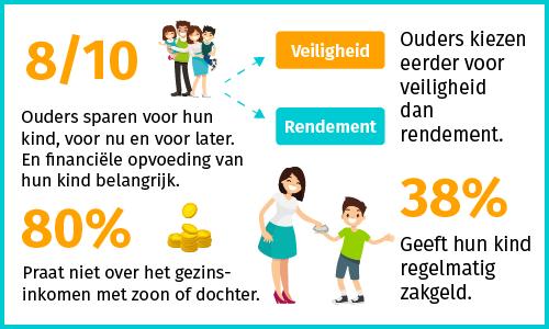 statistieken sparen voor kinderen