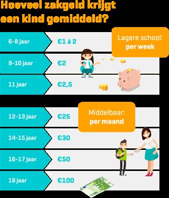 Infographic Hoeveel zakgeld krijgt een kind gemiddeld op iedere leeftijd